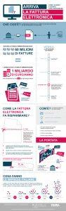 infografica fattura elettronica pa