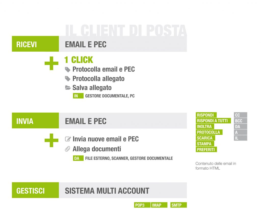 Pec-Email-documentale