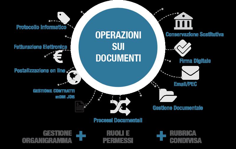 infografica-gestione-documentale