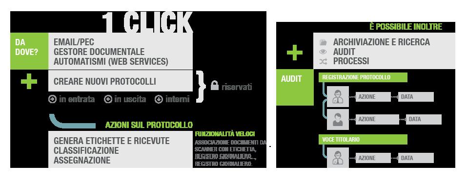 processo_protocollo_informatico