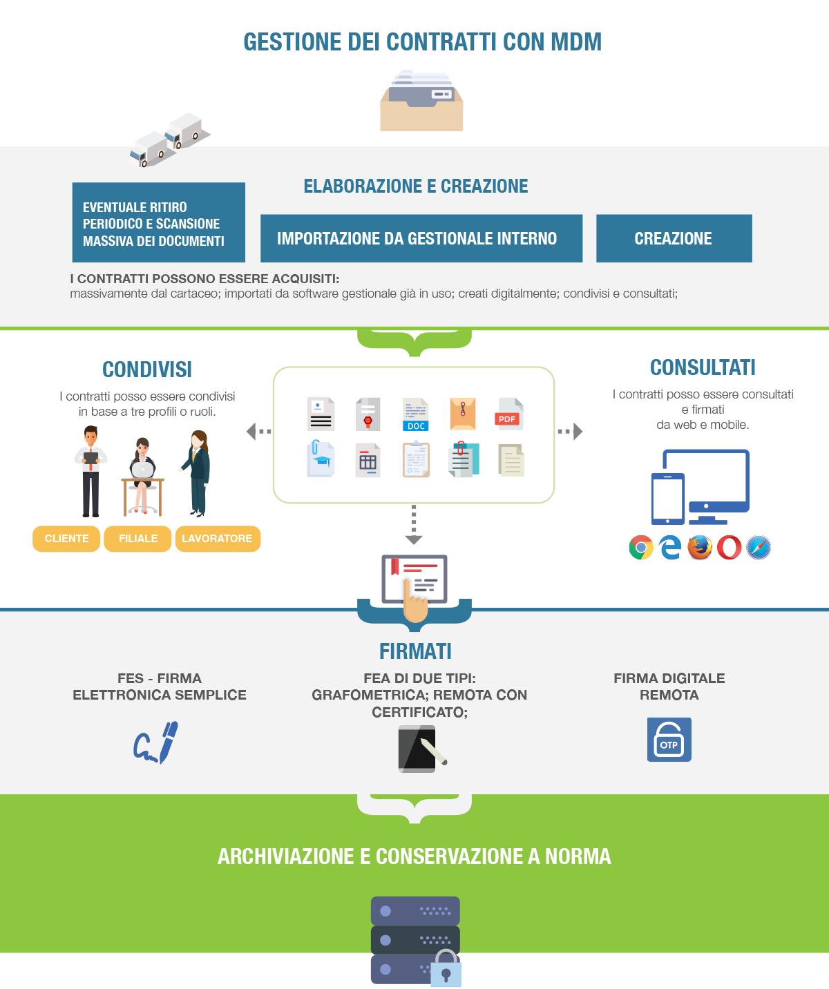 infografica_gestione_contratti_mdm
