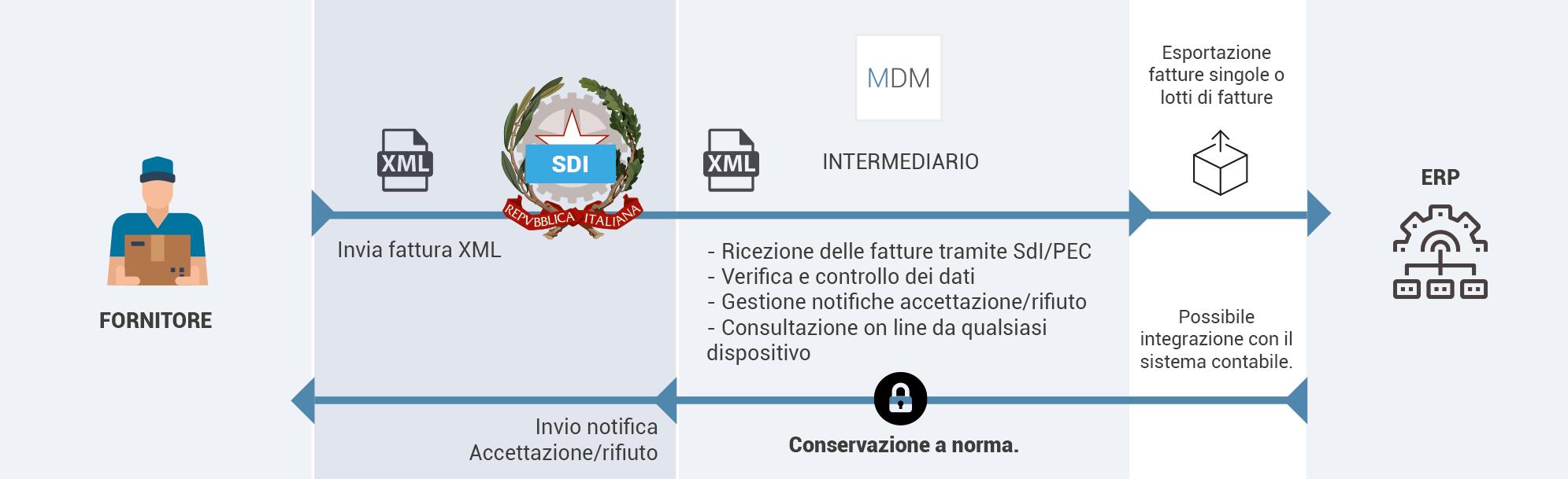 ciclo_passivo_fatturazione_elettronica